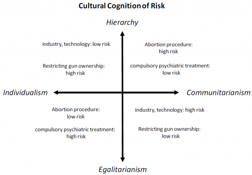 Cultural_cognition_of_risk1-512x356