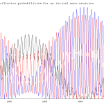 Muon_neutrino_oscillation_long