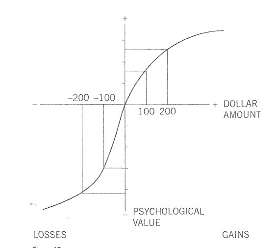 Prospect Theory - Judgment and Decision Making