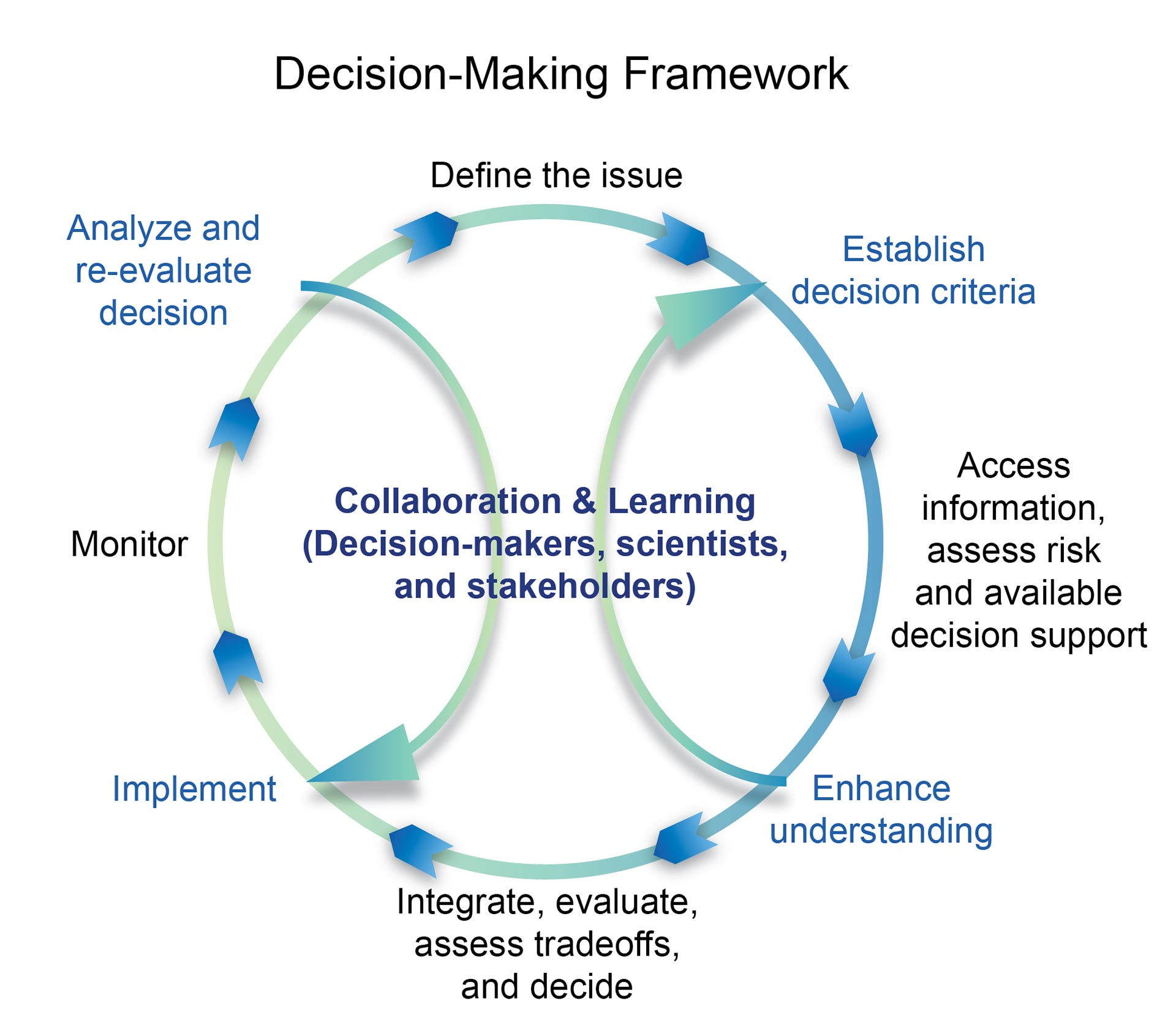 strategic decison models for public decision making